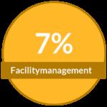 PODUFAL-WIEHOFSKY Architekten Ingenieure Generalplanung Facilitymanagement